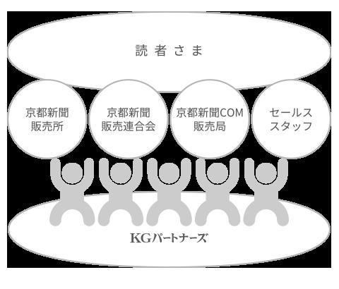 京都新聞販売所と読者をつなぐ